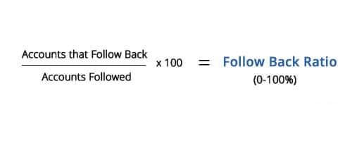 Twitter Follow Back Ratio